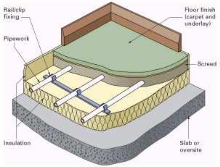 heating design systems of underfloor floor floors heat uk complete pumps freedom